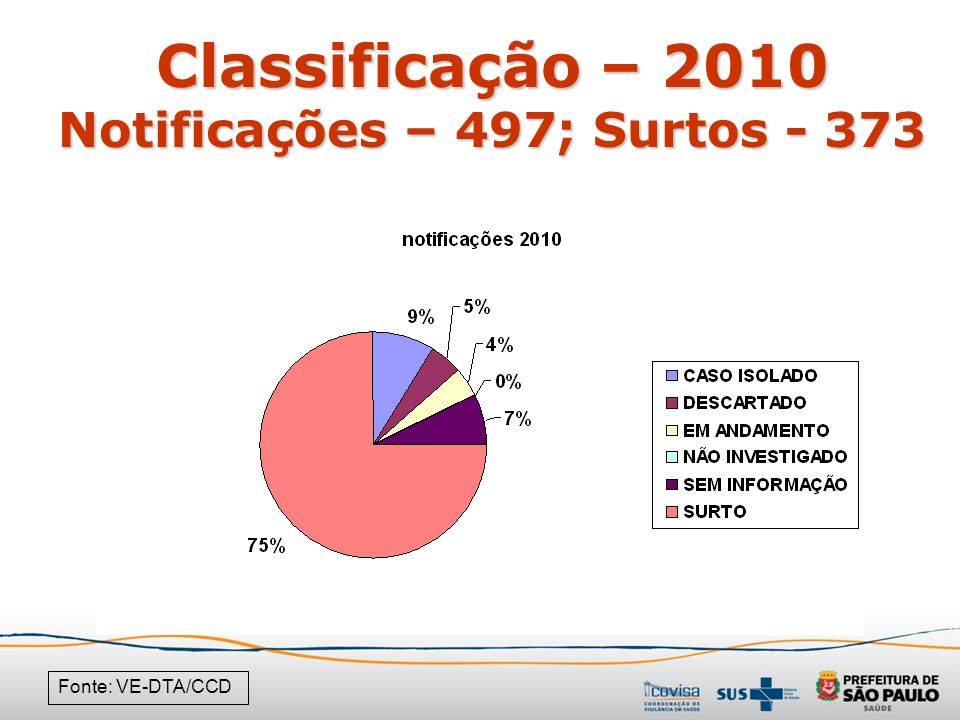 Classificação – 2010 Notificações – 497; Surtos - 373