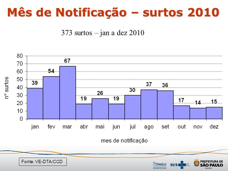 Mês de Notificação – surtos 2010