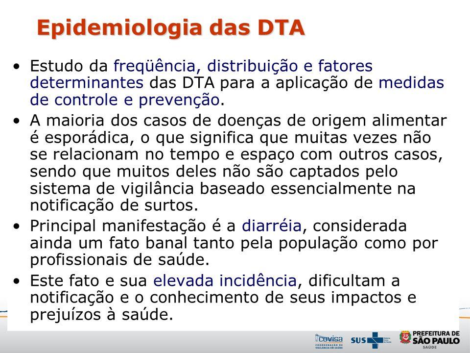 Epidemiologia das DTA Estudo da freqüência, distribuição e fatores determinantes das DTA para a aplicação de medidas de controle e prevenção.