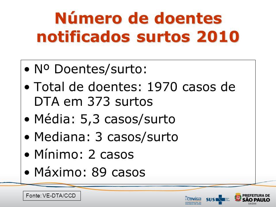 Número de doentes notificados surtos 2010