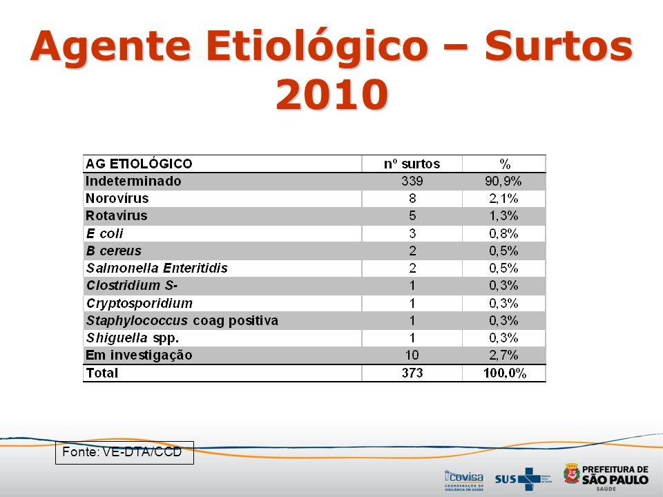Agente Etiológico – Surtos 2010