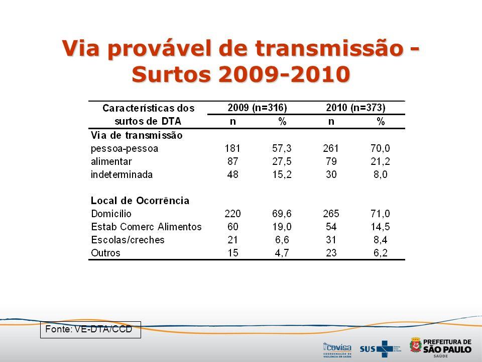 Via provável de transmissão - Surtos 2009-2010