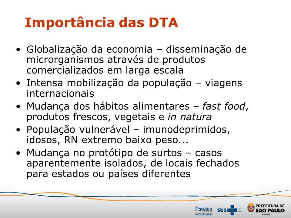 Importância das DTA Globalização da economia – disseminação de microrganismos através de produtos comercializados em larga escala.