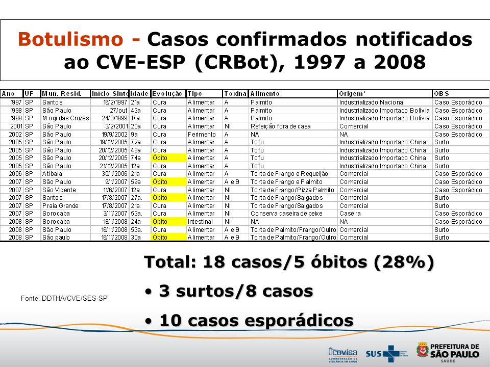 Botulismo - Casos confirmados notificados ao CVE-ESP (CRBot), 1997 a 2008