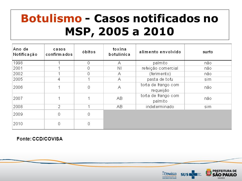 Botulismo - Casos notificados no MSP, 2005 a 2010