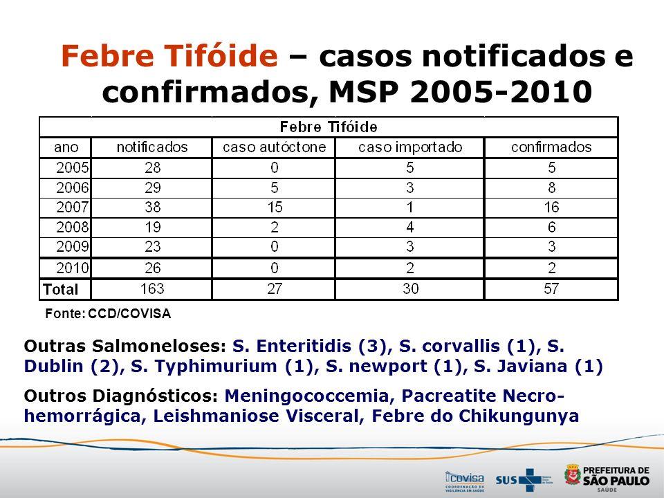 Febre Tifóide – casos notificados e confirmados, MSP 2005-2010