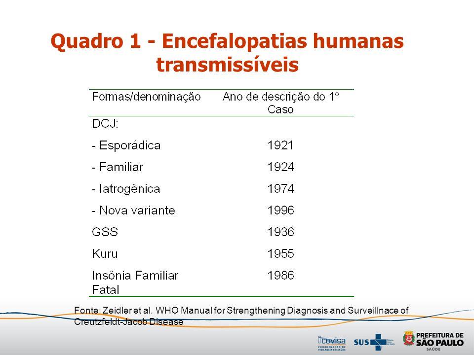 Quadro 1 - Encefalopatias humanas transmissíveis