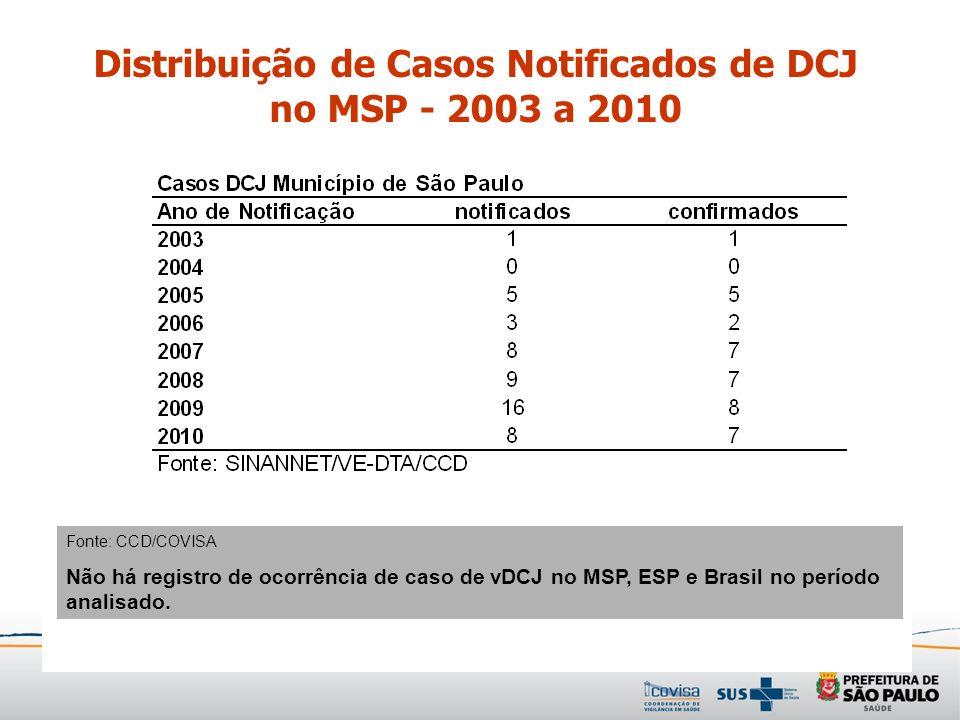 Distribuição de Casos Notificados de DCJ no MSP - 2003 a 2010