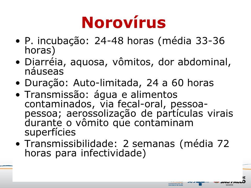 Norovírus P. incubação: 24-48 horas (média 33-36 horas)