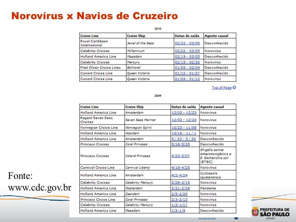 Norovírus x Navios de Cruzeiro
