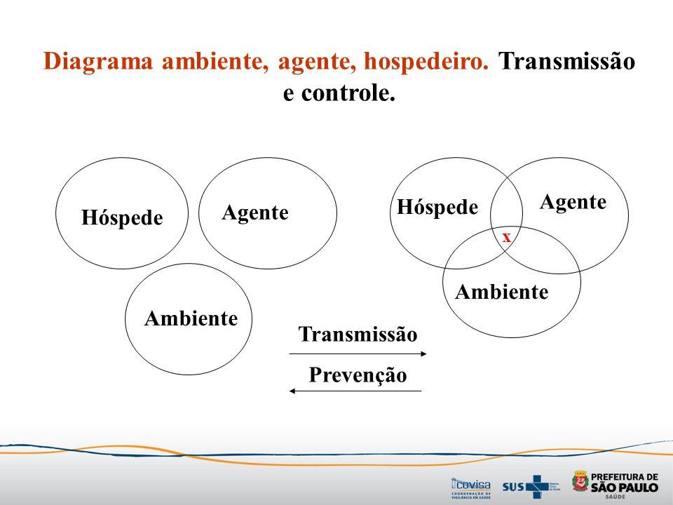 Diagrama ambiente, agente, hospedeiro. Transmissão e controle.