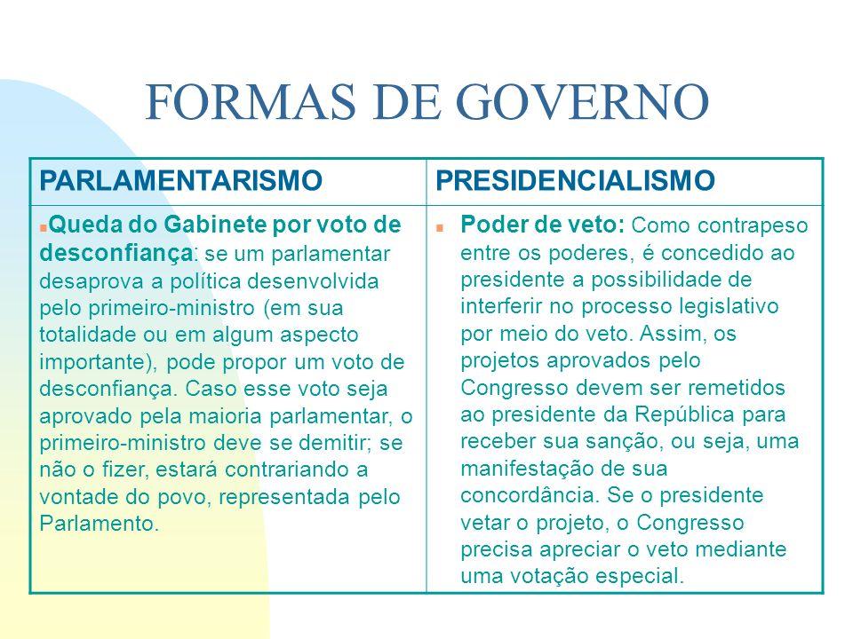 FORMAS DE GOVERNO PARLAMENTARISMO PRESIDENCIALISMO