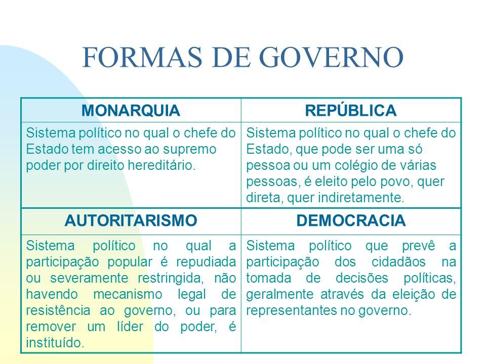 FORMAS DE GOVERNO MONARQUIA REPÚBLICA AUTORITARISMO DEMOCRACIA