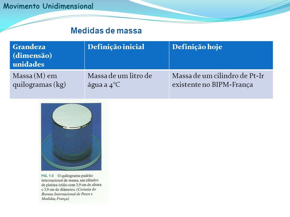 Medidas de massa Grandeza (dimensão) unidades Definição inicial