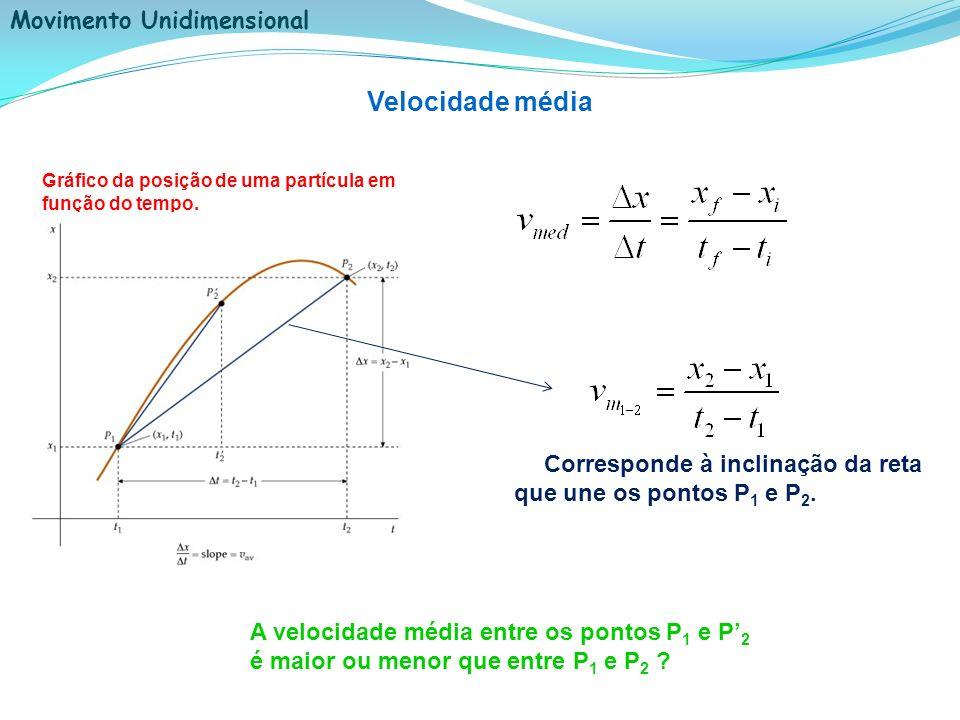 Velocidade média Gráfico da posição de uma partícula em função do tempo. Corresponde à inclinação da reta que une os pontos P1 e P2.