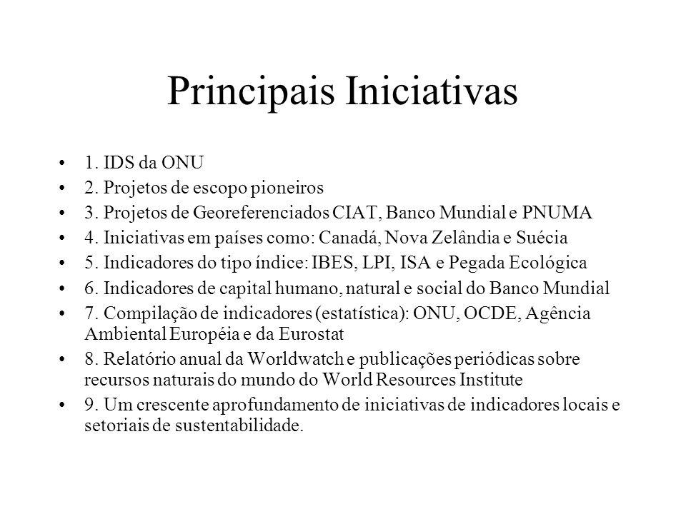 Principais Iniciativas