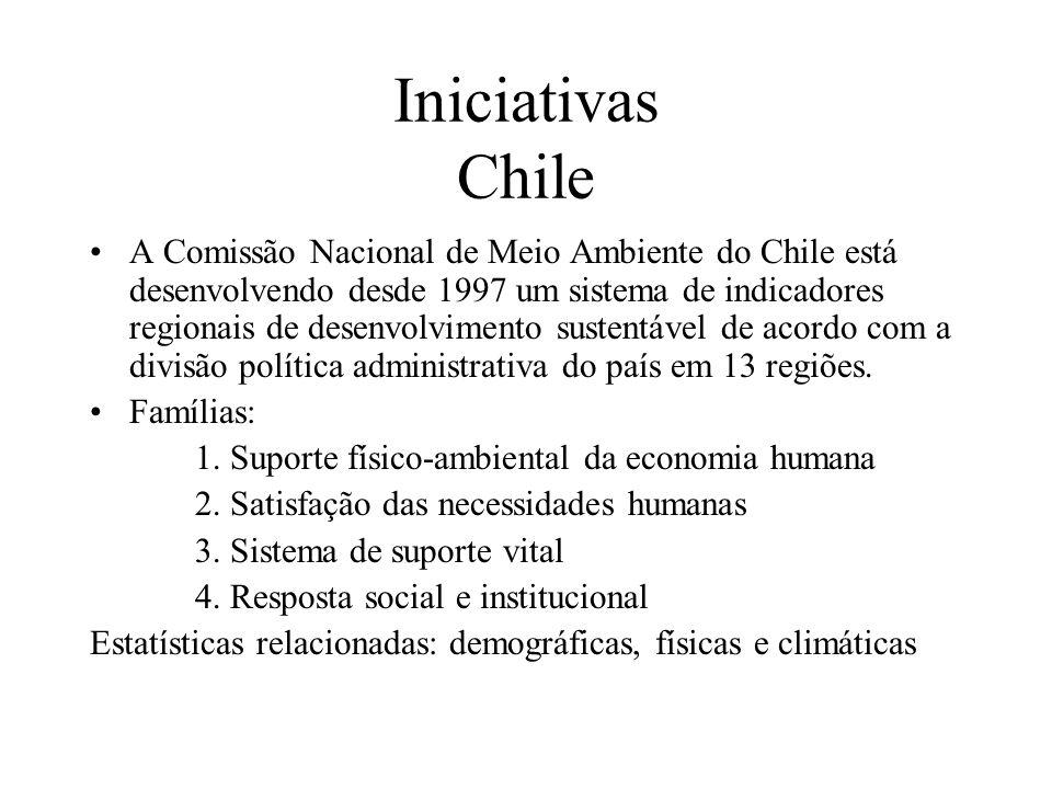 Iniciativas Chile