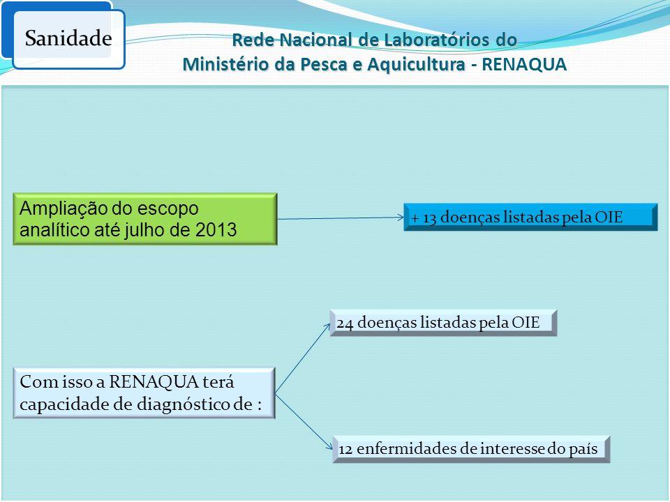 Sanidade Ampliação do escopo analítico até julho de 2013