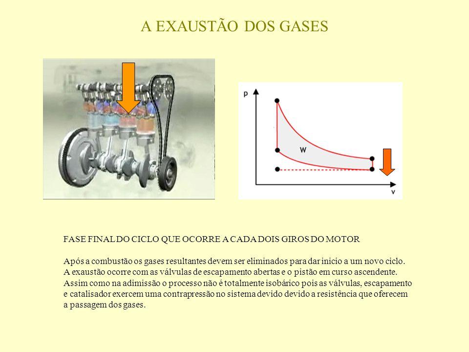A EXAUSTÃO DOS GASES FASE FINAL DO CICLO QUE OCORRE A CADA DOIS GIROS DO MOTOR.