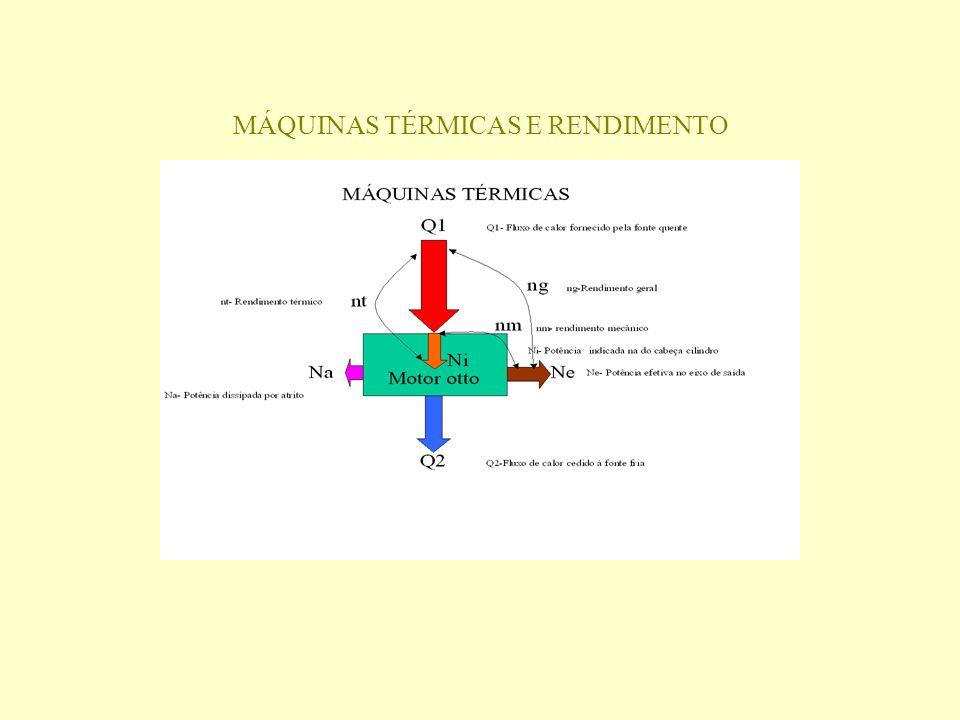 MÁQUINAS TÉRMICAS E RENDIMENTO