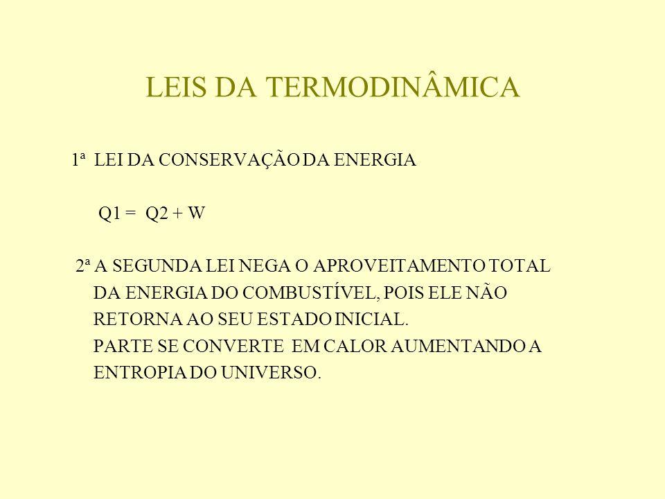 LEIS DA TERMODINÂMICA 1ª LEI DA CONSERVAÇÃO DA ENERGIA Q1 = Q2 + W
