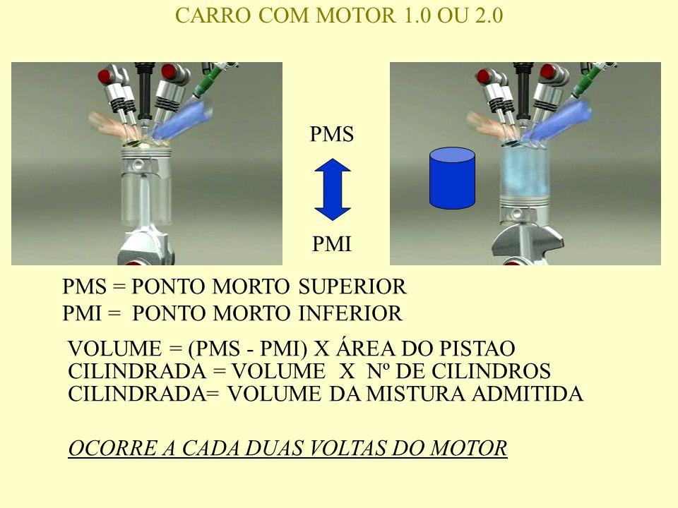CARRO COM MOTOR 1.0 OU 2.0 PMS. PMI. PMS = PONTO MORTO SUPERIOR. PMI = PONTO MORTO INFERIOR. VOLUME = (PMS - PMI) X ÁREA DO PISTAO.