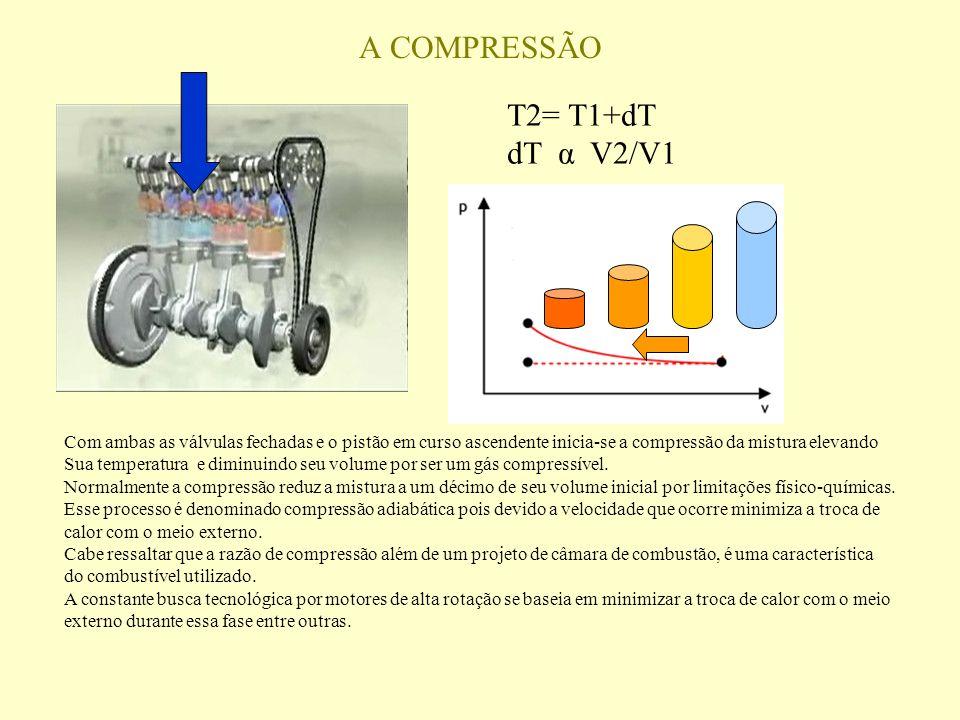 A COMPRESSÃO T2= T1+dT dT α V2/V1