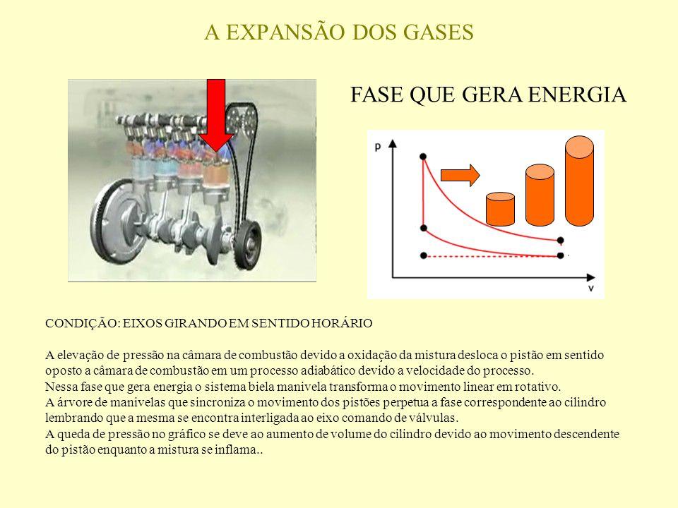 A EXPANSÃO DOS GASES FASE QUE GERA ENERGIA