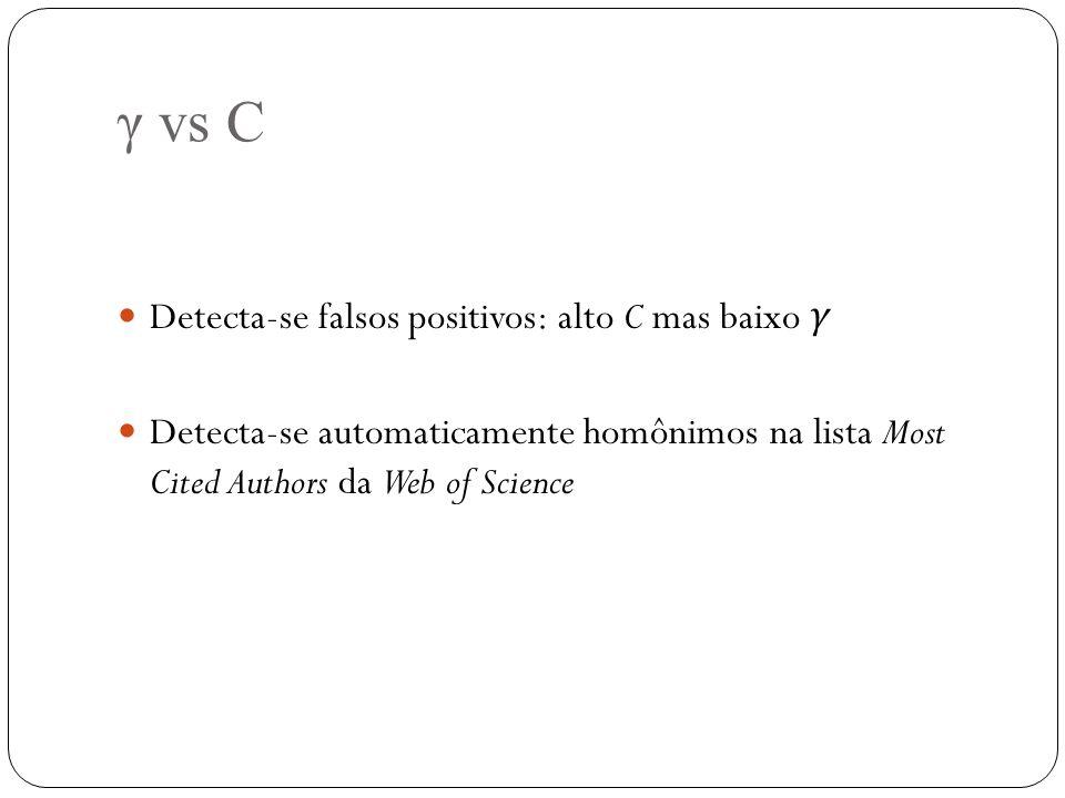 γ vs C Detecta-se falsos positivos: alto C mas baixo γ