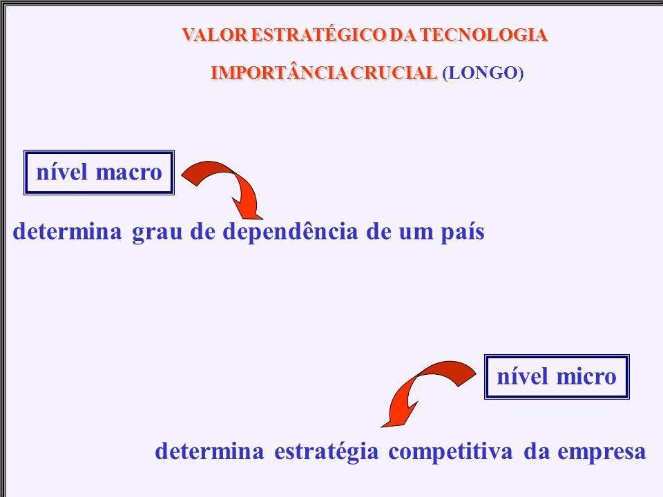 VALOR ESTRATÉGICO DA TECNOLOGIA IMPORTÂNCIA CRUCIAL (LONGO)