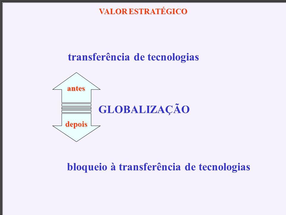 transferência de tecnologias