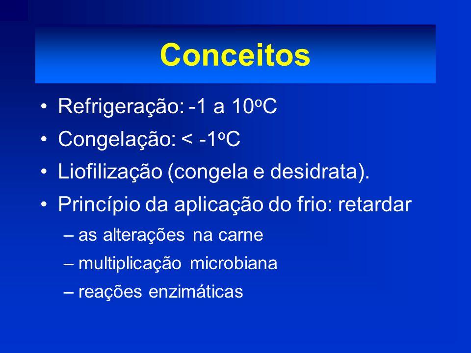 Conceitos Refrigeração: -1 a 10oC Congelação: < -1oC