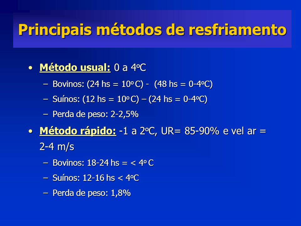 Principais métodos de resfriamento