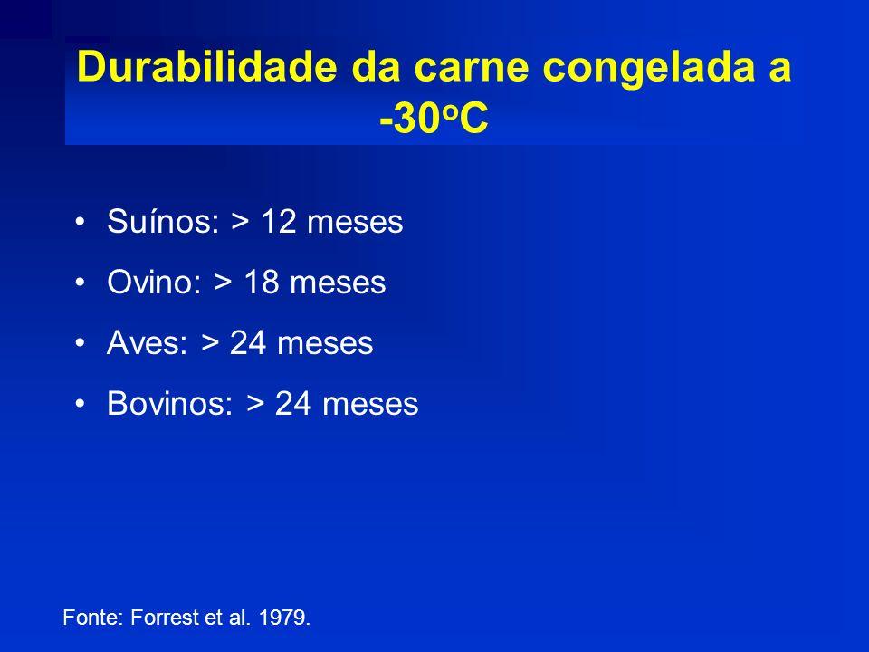 Durabilidade da carne congelada a -30oC