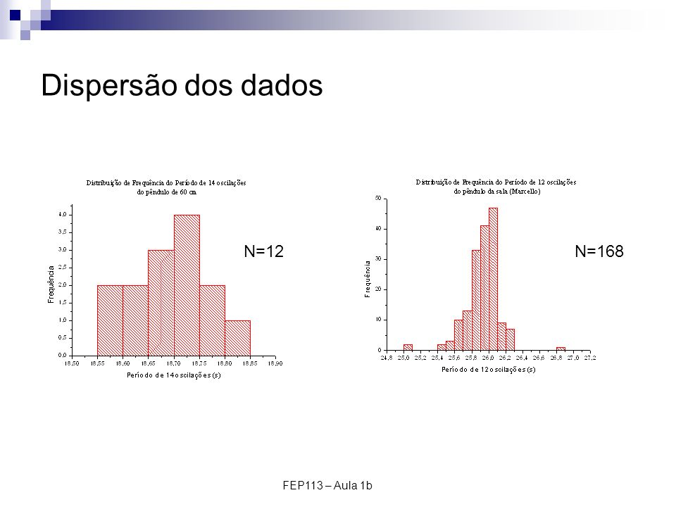 Dispersão dos dados N=12 N=168 FEP113 – Aula 1b