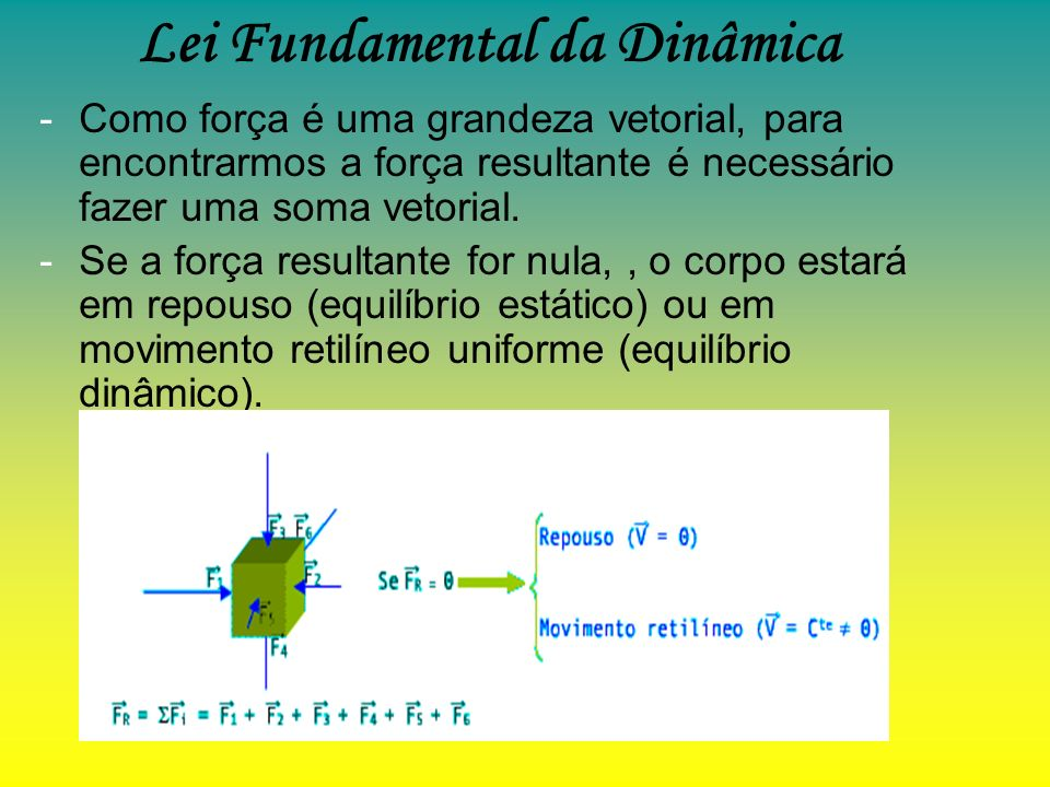 Lei Fundamental da Dinâmica