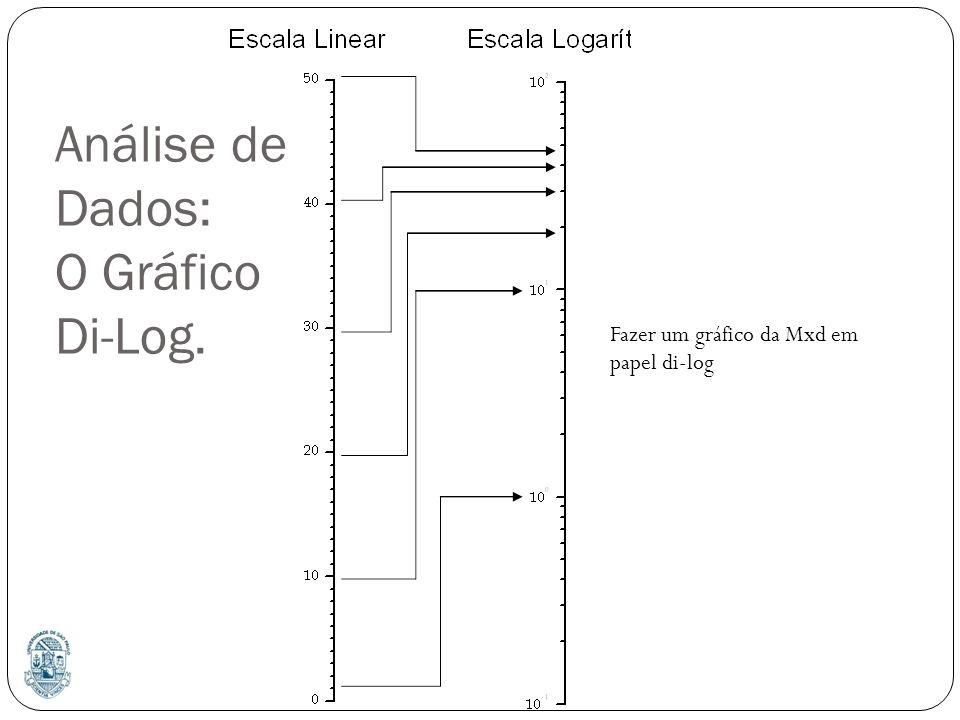Análise de Dados: O Gráfico Di-Log.