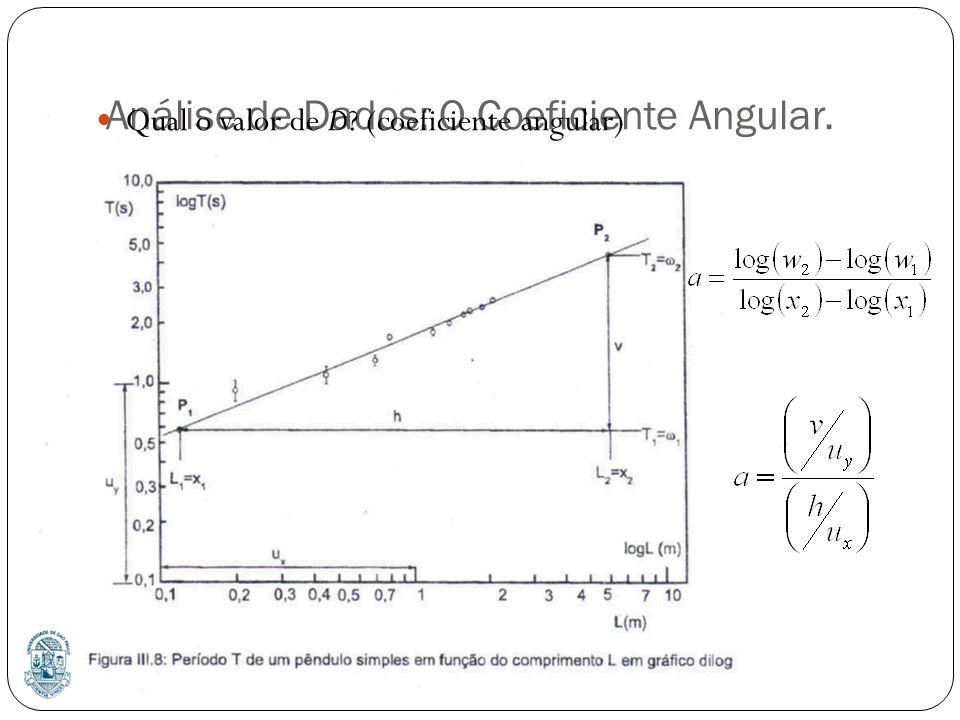 Análise de Dados: O Coeficiente Angular.