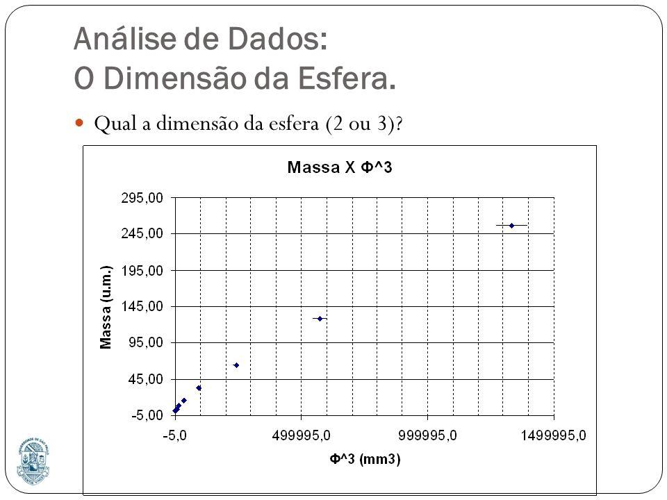Análise de Dados: O Dimensão da Esfera.