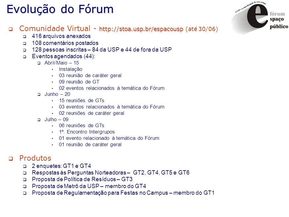 Evolução do Fórum Comunidade Virtual - http://stoa.usp.br/espacousp (até 30/06) 416 arquivos anexados.