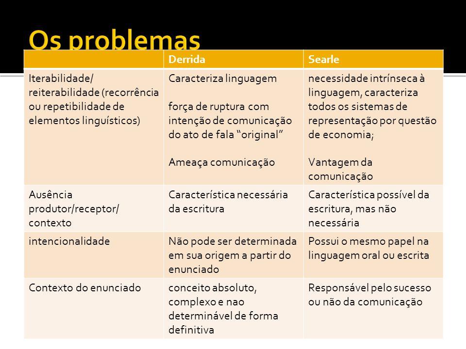 Os problemas Derrida Searle Iterabilidade/