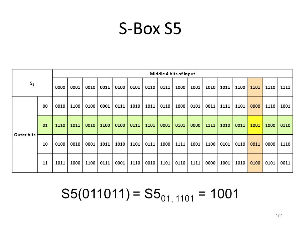 S-Box S5 S5(011011) = S501, 1101 = 1001 S5 Middle 4 bits of input 0000