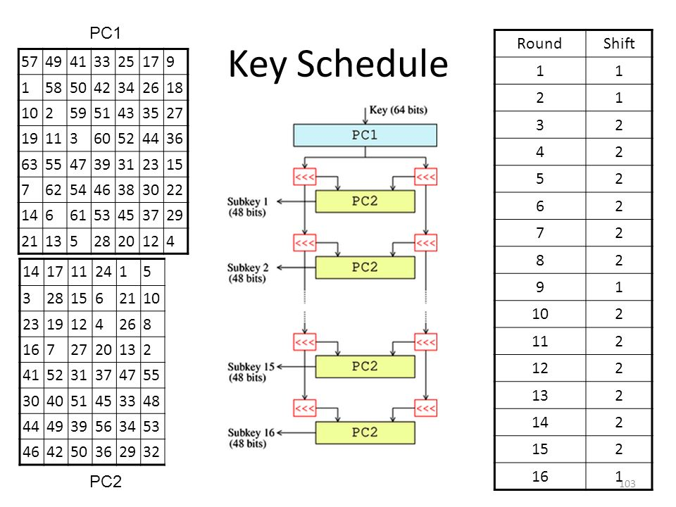 Key Schedule PC1 Round Shift 1 2 3 4 5 6 7 8 9 10 11 12 13 14 15 16 57