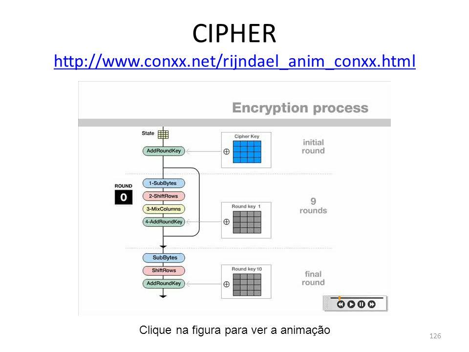 CIPHER http://www.conxx.net/rijndael_anim_conxx.html