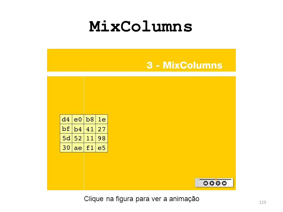 MixColumns Clique na figura para ver a animação