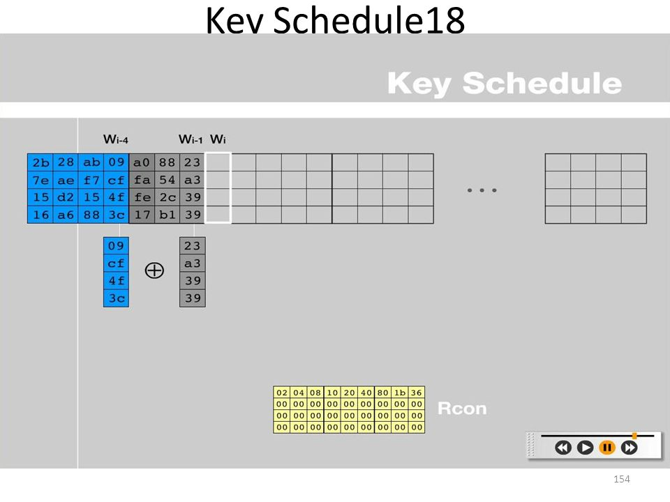 Key Schedule18