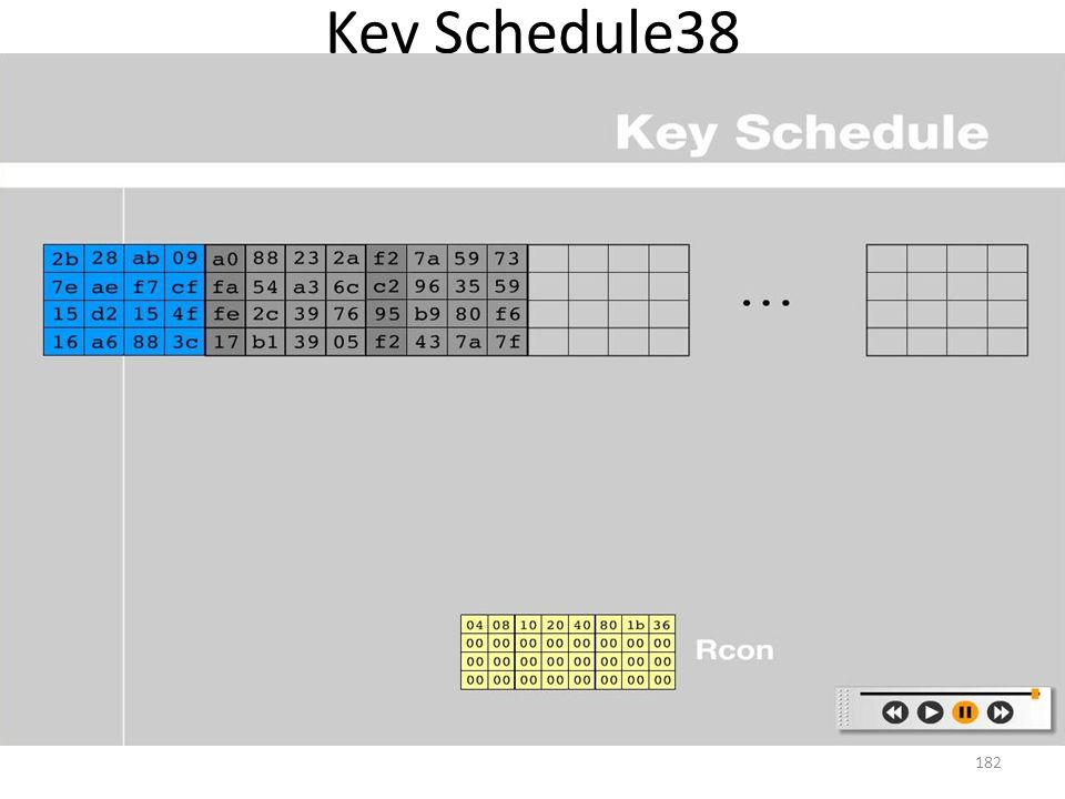 Key Schedule38