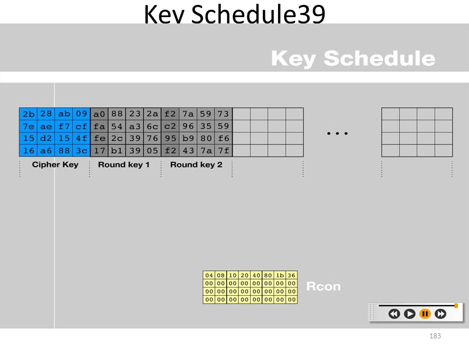 Key Schedule39