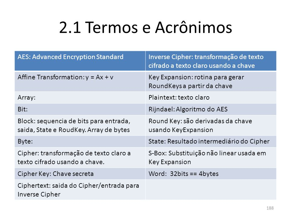 2.1 Termos e Acrônimos AES: Advanced Encryption Standard