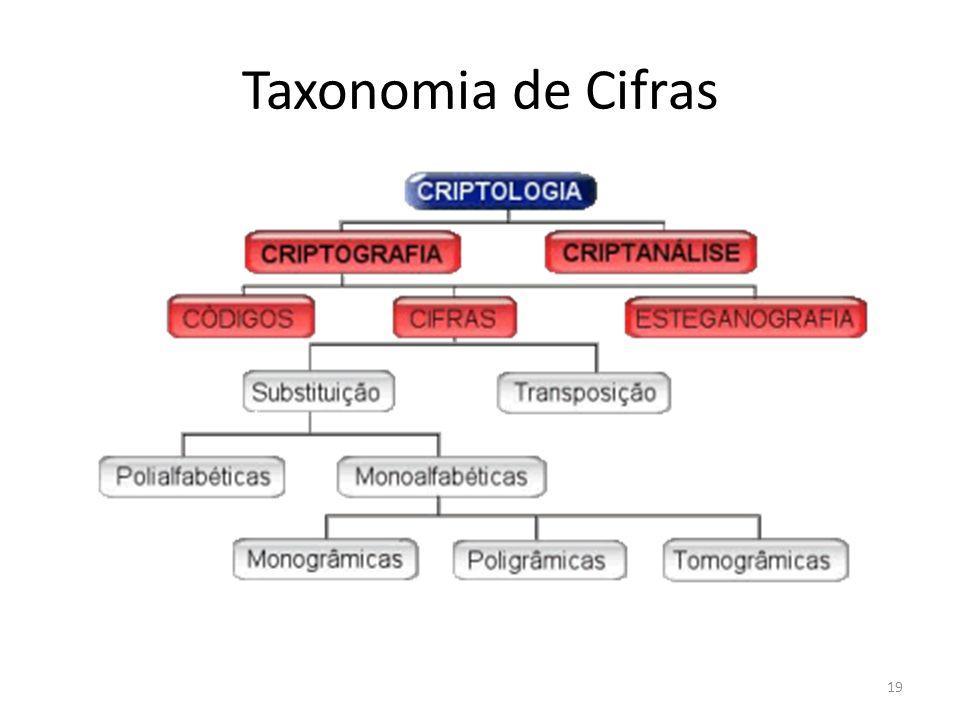 Taxonomia de Cifras